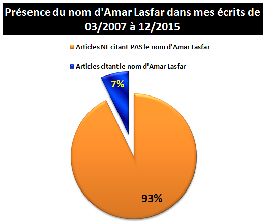 0- Amar-Lasfar-Blogs