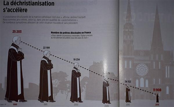 18- Dechristianisation-france